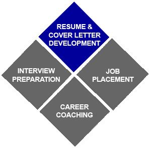 Cover letter to job placement agency